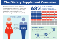 Supplement usage holding steady, CRN survey finds