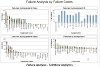 AssetPoint's TabWare software includes analytical functions that can help pinpoint failure modes.